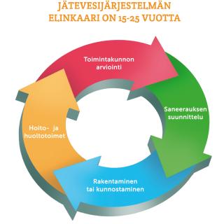 Opas: Kiinteistökohtainen jätevedenkäsittely suunnittelusta käyttöön (KVVY ry, 2015) elinkaarisykli
