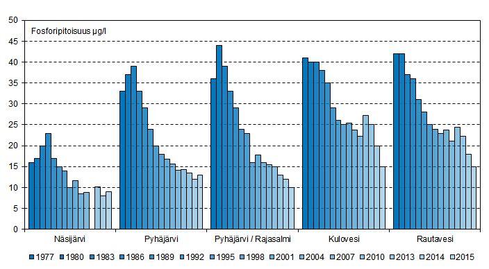 Pintaveden kesäajan keskimääräiset fosforipitoisuudet Näsijärveltä Rautavedelle 1977-2015.