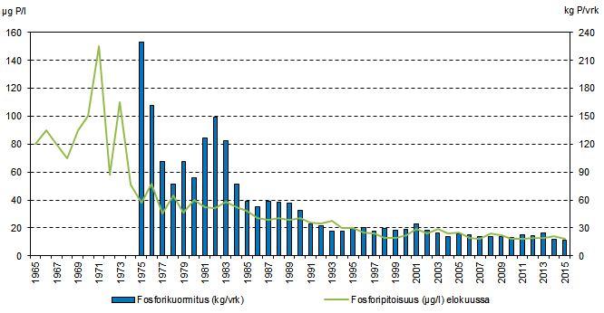 Pyhäjärveen kohdistuva fosforikuormitus sekä Pyhäjärven (Lehtisaaren syvänne) pintaveden fosforipitoisuus 1965-2015.